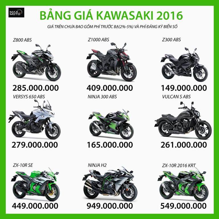 Bảng Giá Mới Của Các Mẫu Xe Kawasaki Tháng 08/2016