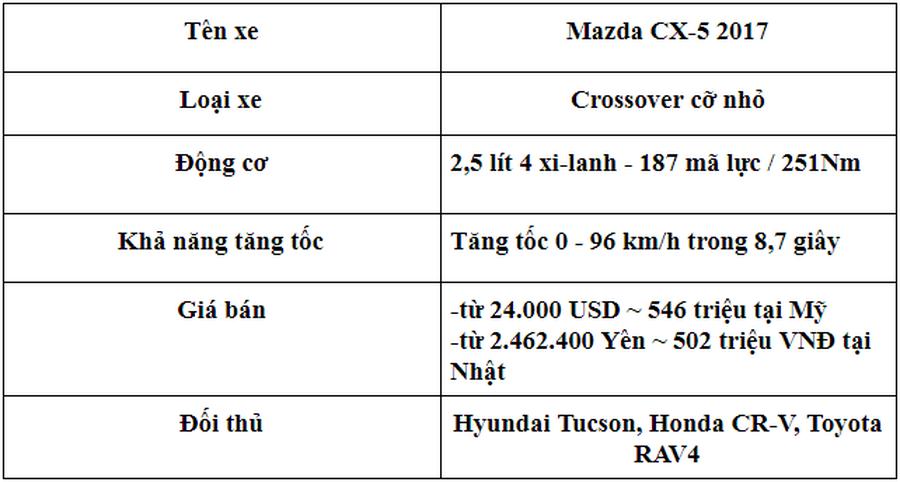 Hình ảnh: [ĐÁNH GIÁ XE] Mazda CX-5 2017 - Lột xác để trở thành crossover tinh tế và cao cấp số 19