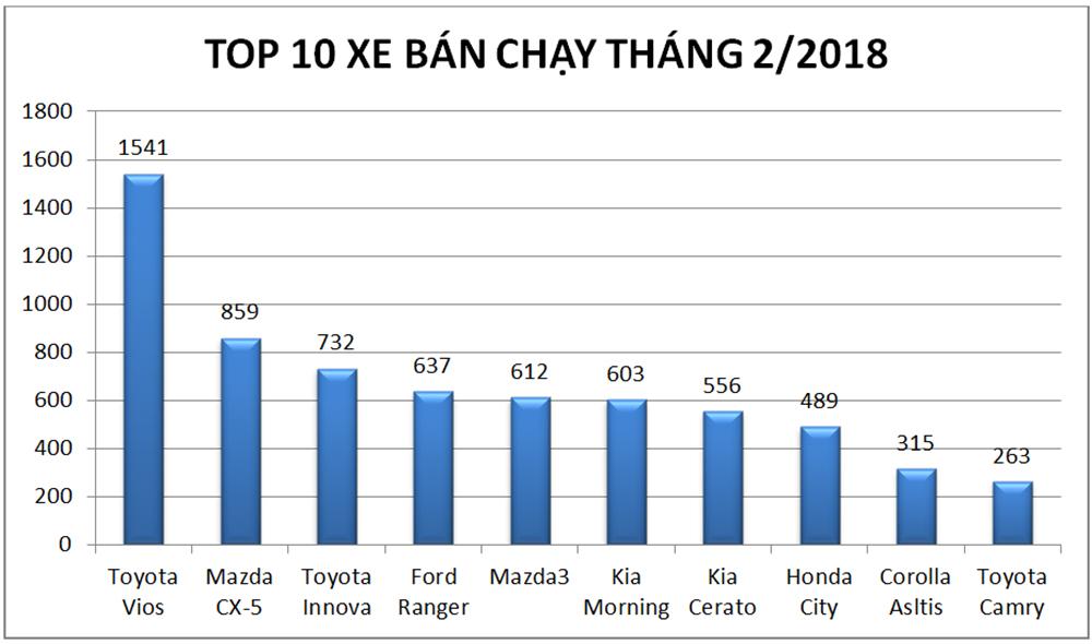 Hình ảnh: Doanh số bán hàng toàn thị trường ô tô Việt Nam tháng 2/2018 giảm mạnh số 2
