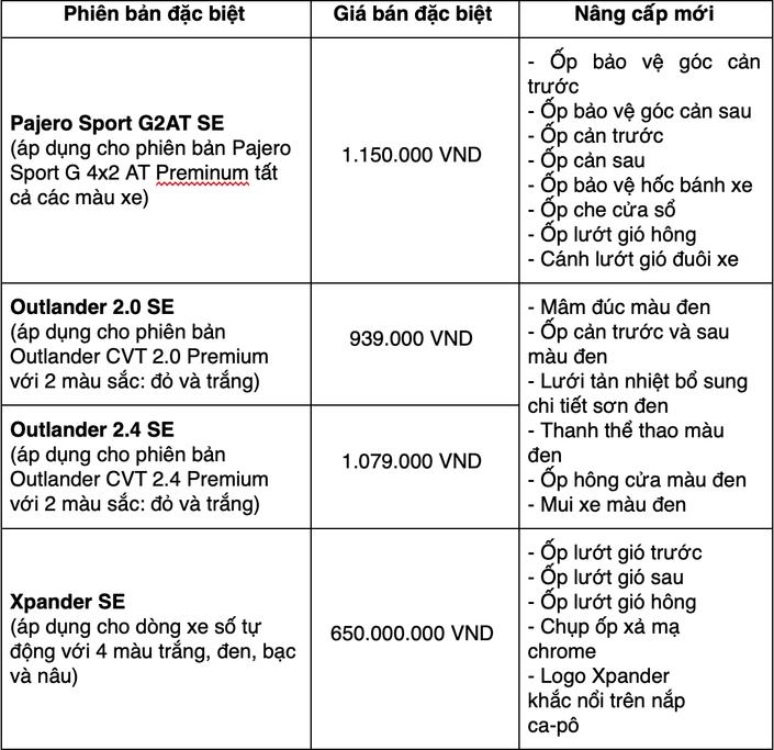 Bảng giá mới xe Mitsubishi an dân Long Biên