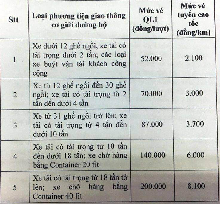 THÔNG TIN: Phí giao thông tuyến Bắc Giang - Lạng Sơn: Vì sao cao chót vót? 2