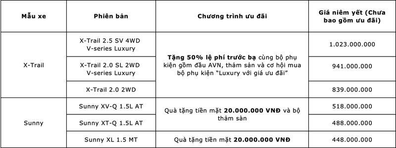 Nissan khuyến mãi hơn 100 triệu đồng