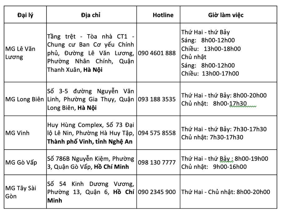 Xehay MG 150820 6 1 MG Việt Nam chính thức ra mắt, đồng loạt khai trương 5 đại lý trên toàn quốc